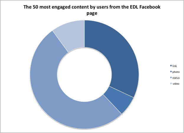 Pie_chart_Engaged_EDL.jpg