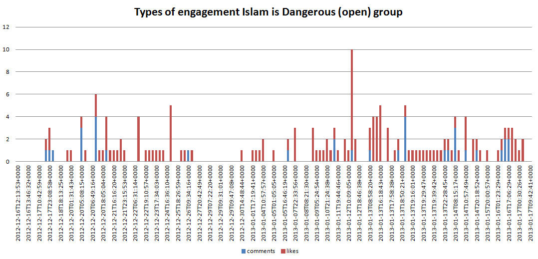 Types_of_engagement_Islam_is_Dangerous_open_group.PNG