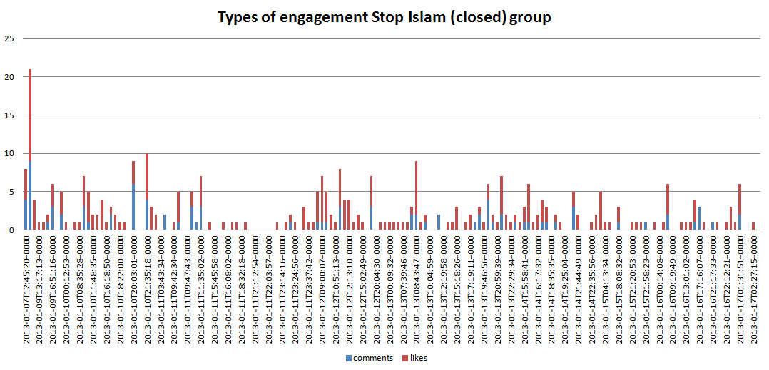 Types_of_engagement_Stop_Islam_closed_group.PNG
