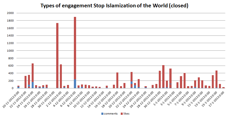 Types_of_engagement_Stop_Islamization_of_the_World_closed.PNG