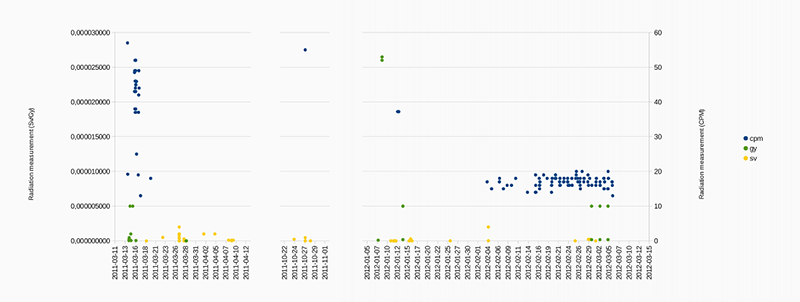 fig9_scatterplot_radiation-measurement-mentions-tweets.png