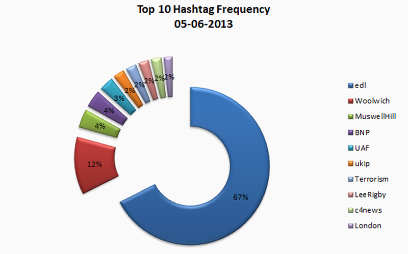 fig14b_hashtag-freq-circlechart_2013-06-05.png