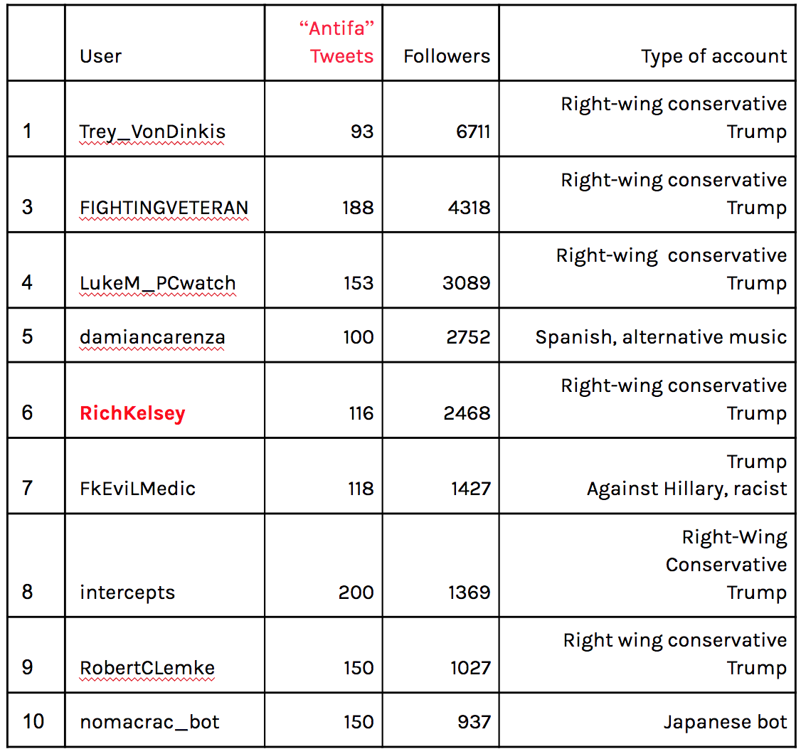 most influential users of antifa.png